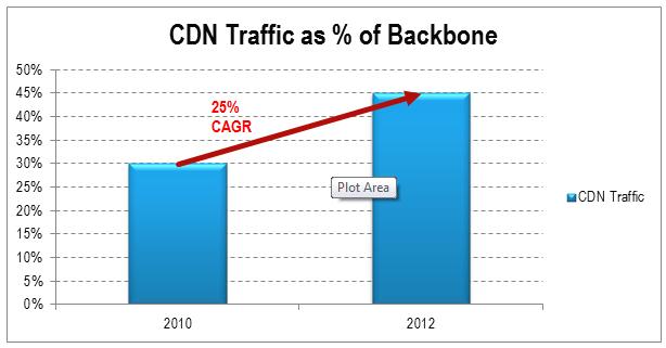 CDN Traffic as Percentage of Backbone May 2013