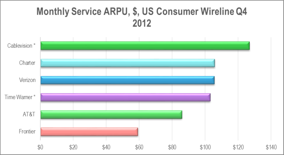Cable operators lead the way on ARPU. Verizon, with FiOS, is keeping up