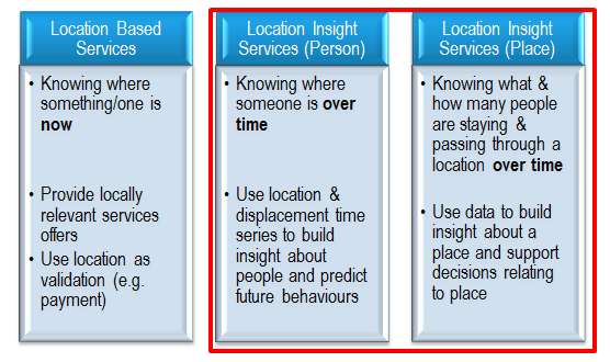 Focus of this Study on Location Insight Services