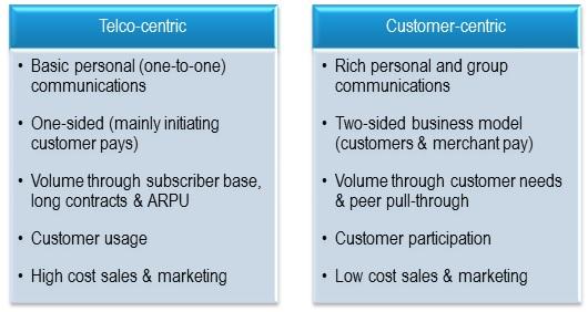 Fig 2 Telco-centric vs. Customer-centric