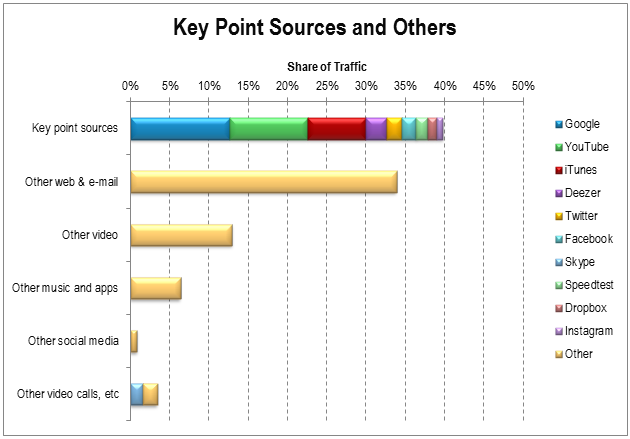 Key Point Sources and Others May 2013