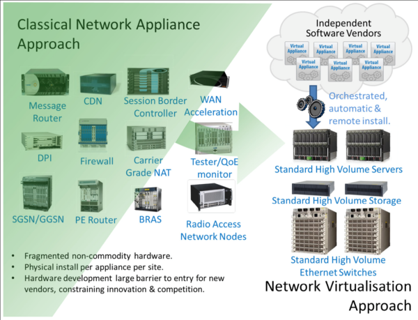 Cloud 2.0: Network Functions Virtualisation (NFV) vs. Software Defined Networking (SDN)
