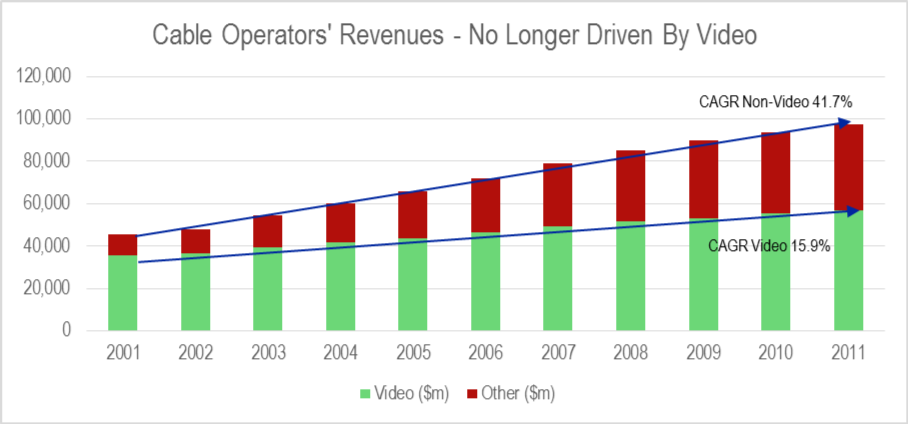 Non video revenues ie Internet service and voice are the driver of growth for US cable operators
