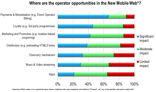 Operators see the New Mobile Web Creating most value