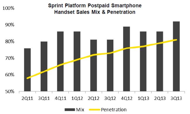 Sprint CDMA has reached 80% smartphone adoption feb 2014