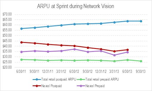 Sprint-Nextel ARPU feb 2014