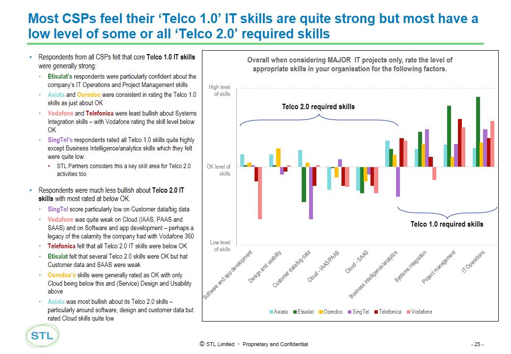 Telco 2.0 Transformation Index - Technology Skills analysis, Telefonica, Vodafone, Etisalat, Ooredoo, Axiata, Singtel