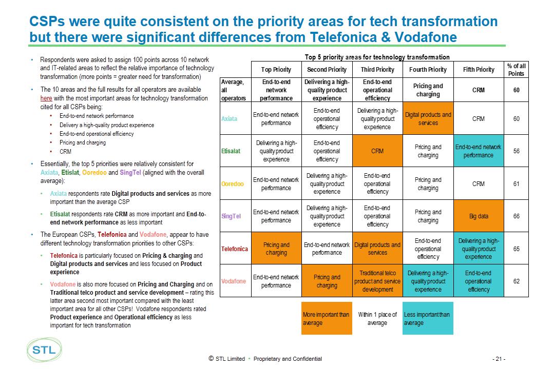 Telco 2.0 Transformation Index - Tech Prioritisation Differences - Singtel, Axiata, Vodafone, Telefonica, Etisalat, Ooredoo