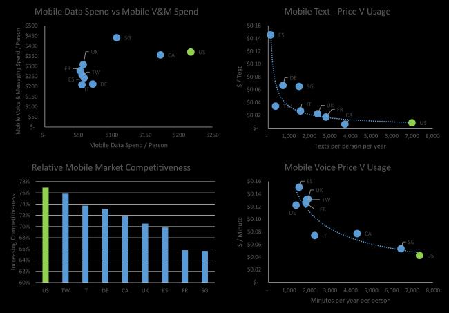 US mobile key indicators feb 2014