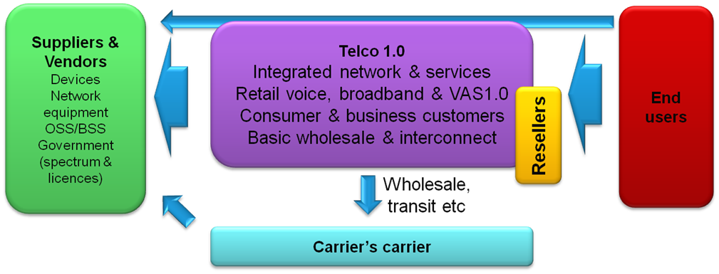 Under The Floor (UTF) Players Fig 2 Telco 1.0 Scenario