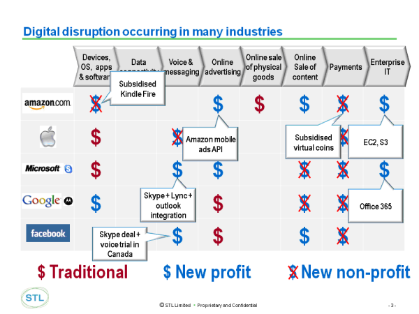 Digital disruption occurring in many industries Mar 2013