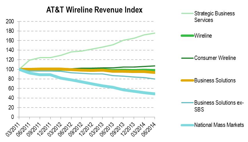 AT&T Wireline Revenue