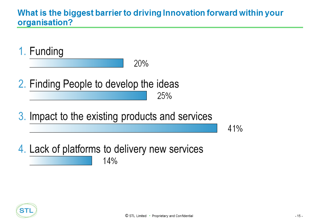 EMEA 2014 Existing Business remains the biggest obstacle to innovation