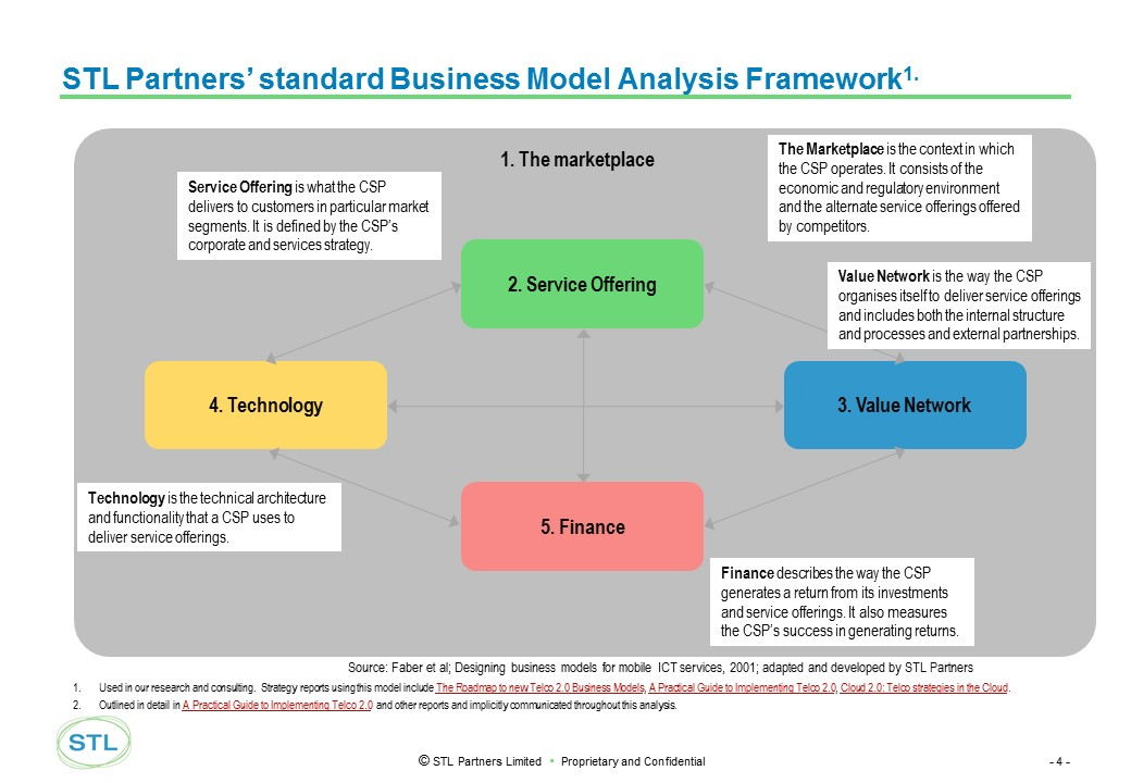 Telco 2.0: STL Partners standard business model analysis Framework