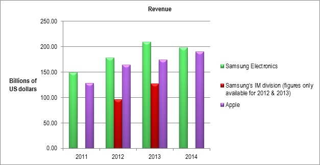 Figure 4 Apple is now generating almost as much revenue as Samsung Electronics