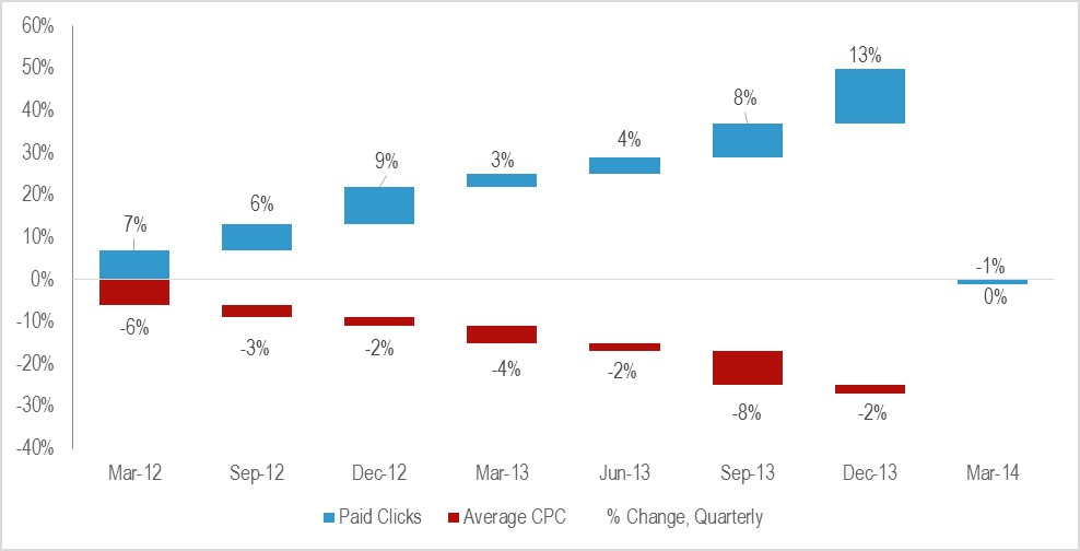 Telco 2 Figure 4 The cost per click is declining in lockstep with rising volume