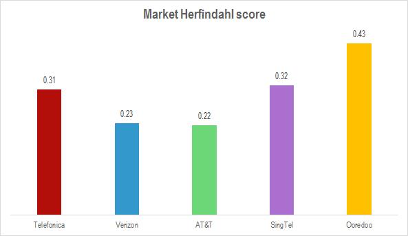 Market Herfindahl Score March 2014