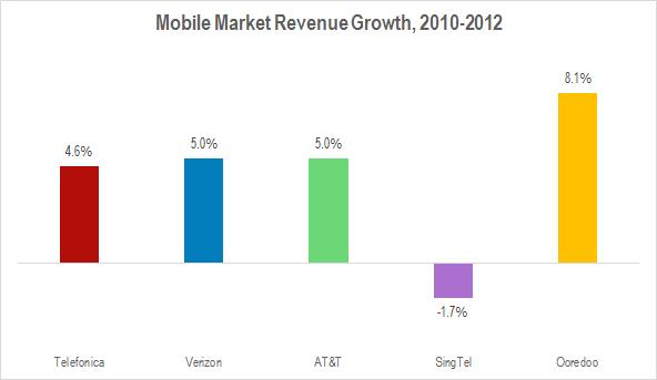 Mobile Market Revenue Growth 2010-2012 March 2014