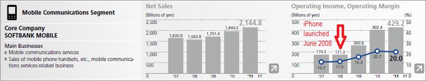 Softbank Results, January 2013