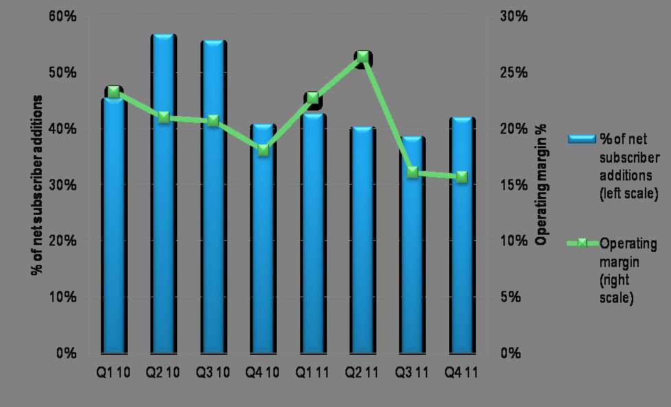 Softbank Net Adds and Margins, January 2013