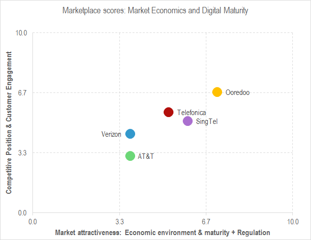 Are Telefonica, AT&T, Ooredoo, SingTel, and Verizon aiming for the right goals?