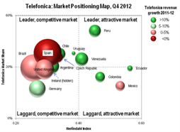 Telco 2.0 Transformation Index: Understanding Telefonica's Markets and Market Position
